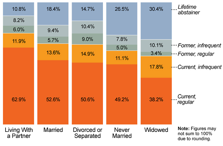Adult alcohol consumption differs by marital status